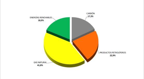 El 45,7% de la energía eléctrica generada en Aragón en 2017 fue de origen renovable